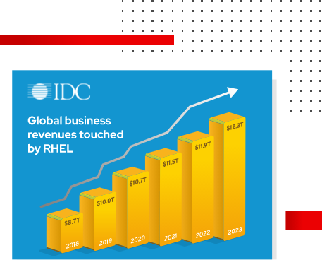 IDC Study: The Economic Impact of RHEL